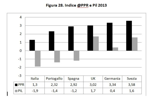 Indice PPR e PIL 2013