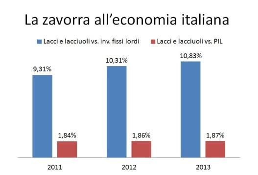 Lacci e lacciuoli zavorra all'economia italiana