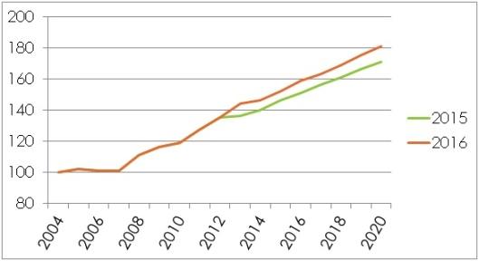 Grafico GDI2